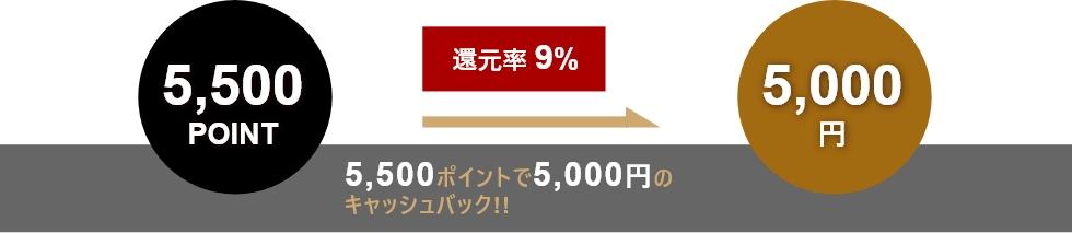 還元率9%